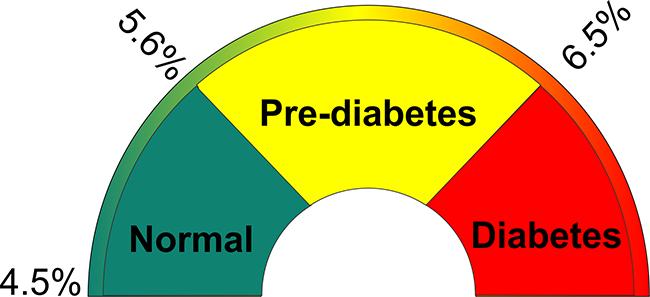 Teste de HbA1c - Hemoglobina Glicada em Diabetes
